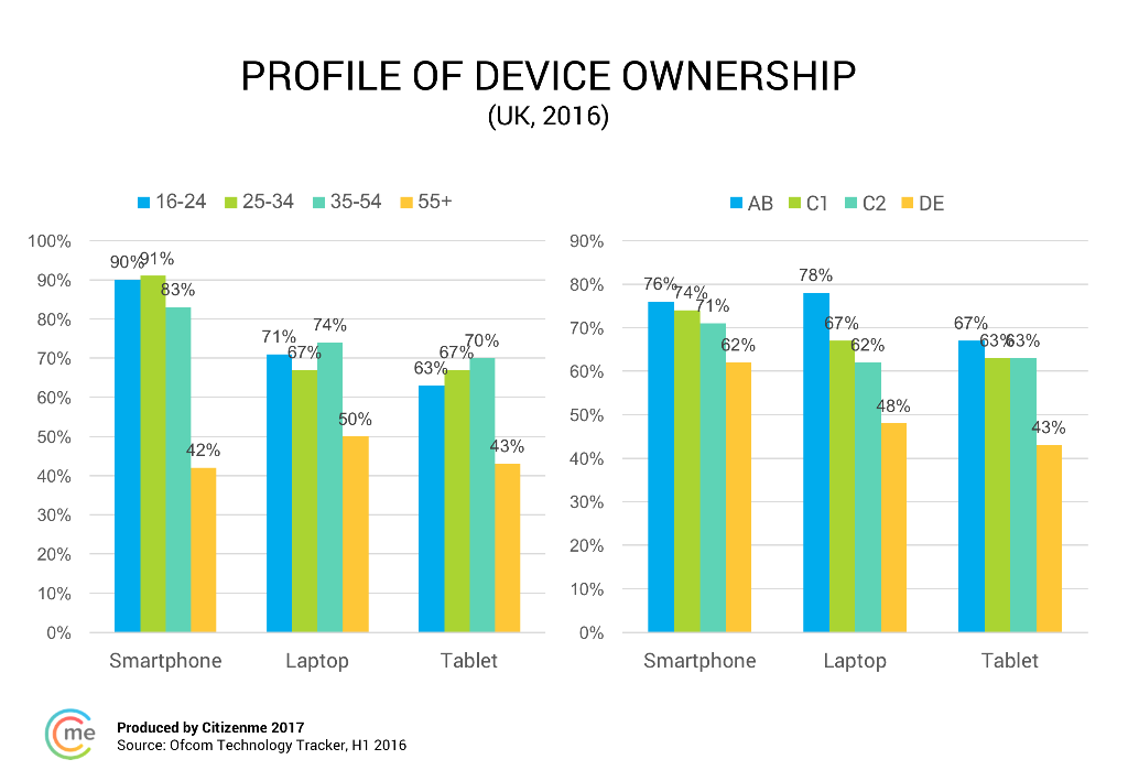 profile of device ownership
