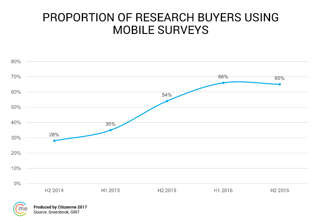mobile survey usage
