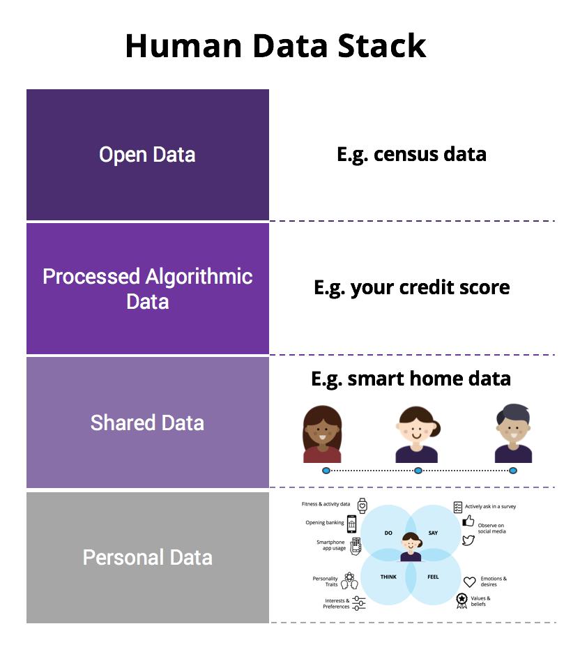 Human Data