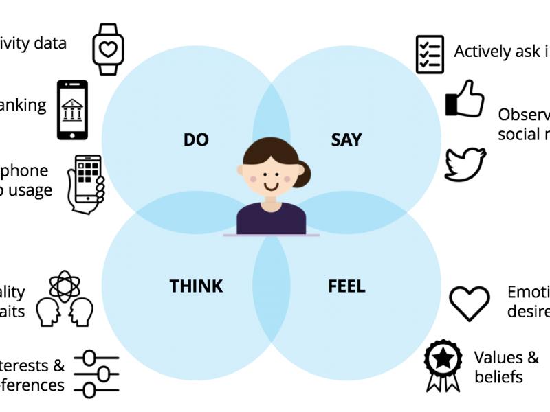Personal Data, Human Data