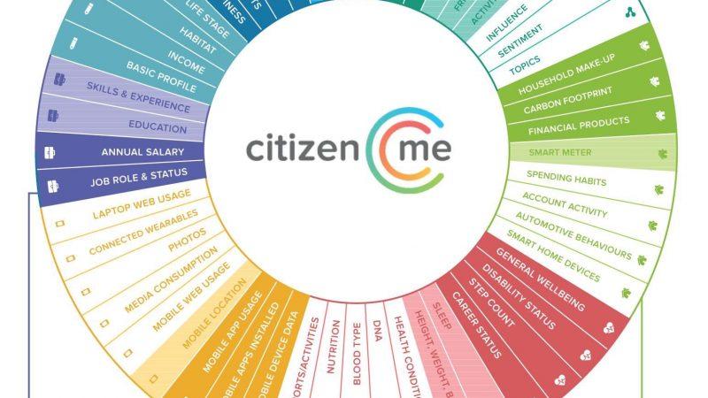 MeData Wheel CitizenMe