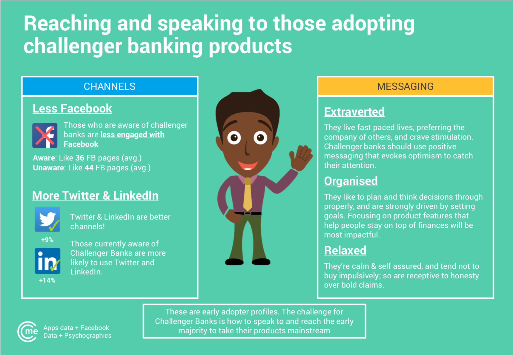 CitizenMe challenger bank report analysing the OCEAN Big 5 results to get a clearer profile of early challenger bank adopters.