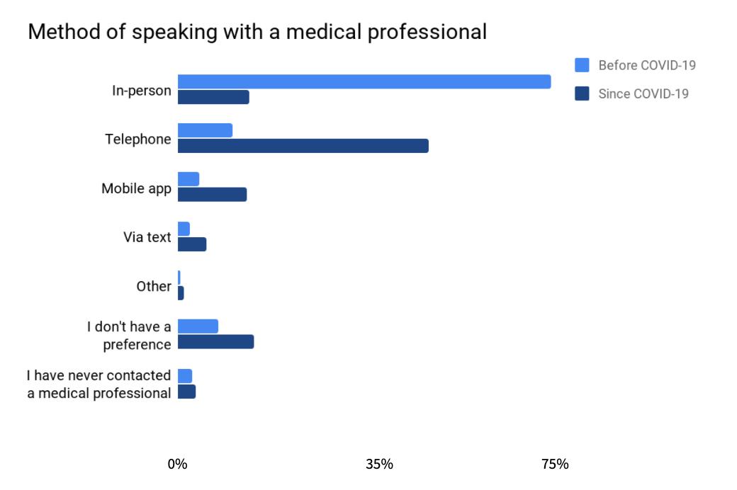 Seeking Medical advice since COVID-19 (part one)